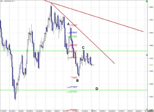 EUR/JPY Time To Sell