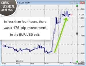 EUR/USD Technical Analysis | 175 Pip Move