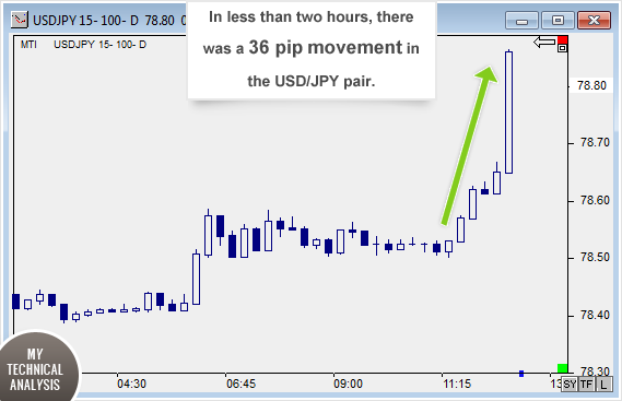 USD Gains 36 Pips in Less Than Two Hours